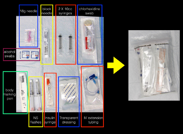 Figure 1 (ABOVE): The various labeled components are placed in a specimen bag so that clinicians can quickly grab supplies for a UGNB. Anesthetic is ordered by the clinician and brought to the bedside by the nurse.