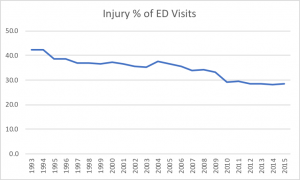 Figure 1. Injury as Percent of ED Visits