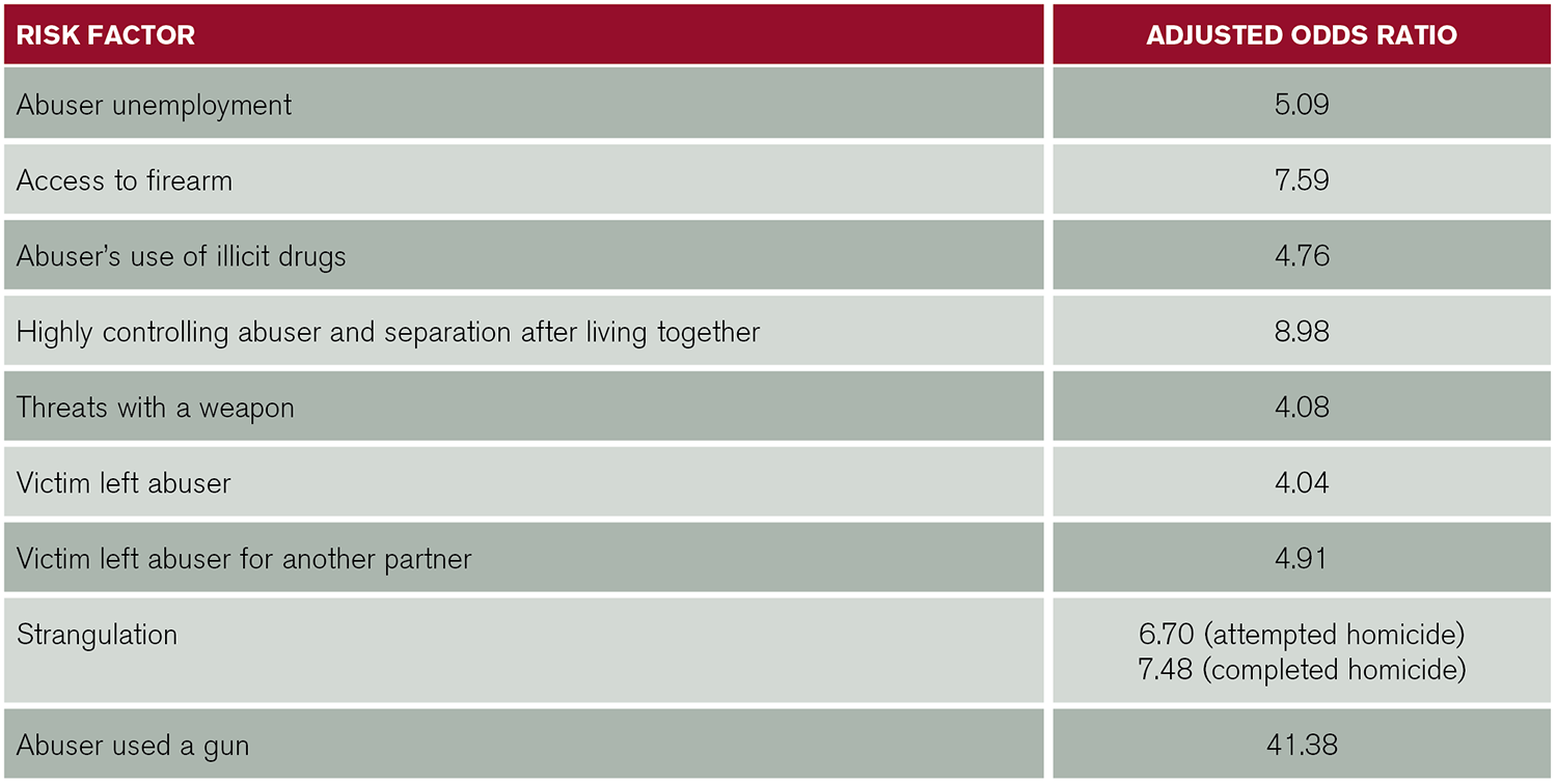 Table 1: Factors Associated with a Higher Risk for Intimate Partner Homicide