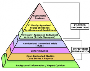 Figure 1: Pyramid of evidence-based medicine.