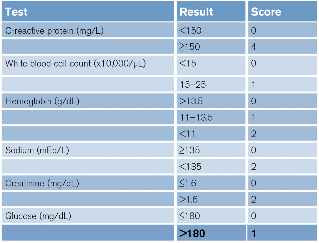 Table 1: LRINEC Scoring System6