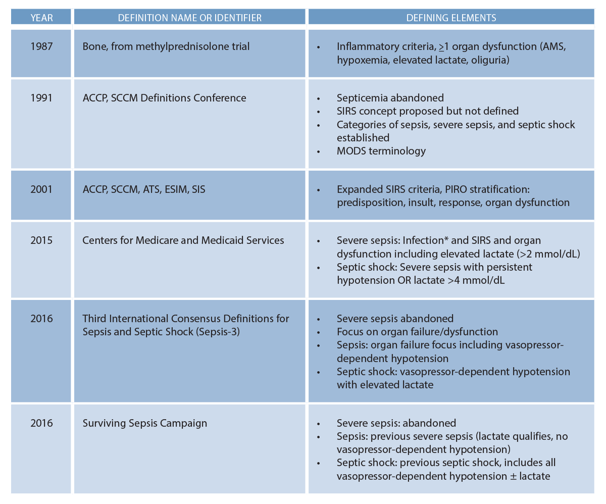 (click for larger image) Table 1: Modern Sepsis Definitions<br>AMS: altered mental status, SIRS: systemic inflammatory response syndrome, ACCP: American College of Chest Physicians, SCCM: Society of Critical Care Medicine, MODS: multiple organ dysfunction syndrome, ATS: American Thoracic Society, ESICM: European Society of Intensive Care Medicine, SIS: Surgical Infection Society, *Presumed or identified infection