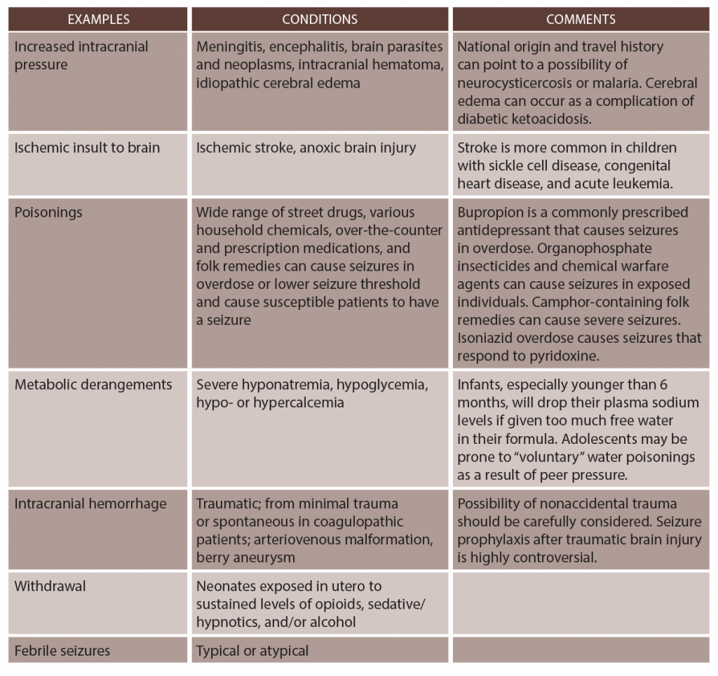 Table 1: Select Causes of Provoked Seizures8