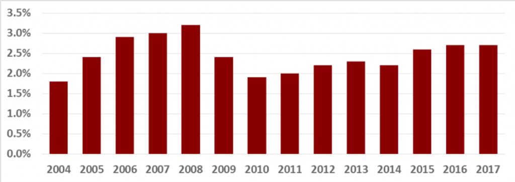 Figure 1: Percentage of Patients Who LBTC, 2004–2017