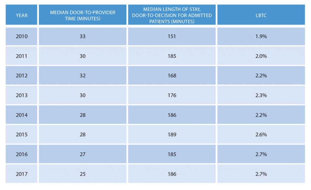 Table 1: Door-to-Provider, Length-of-Stay, and LBTC Trends, 2010–2017