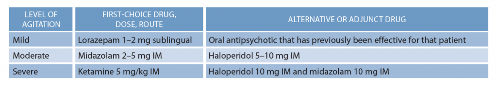 Table 1: Calming Medication Recommendations for Agitated Patients7–13,16
