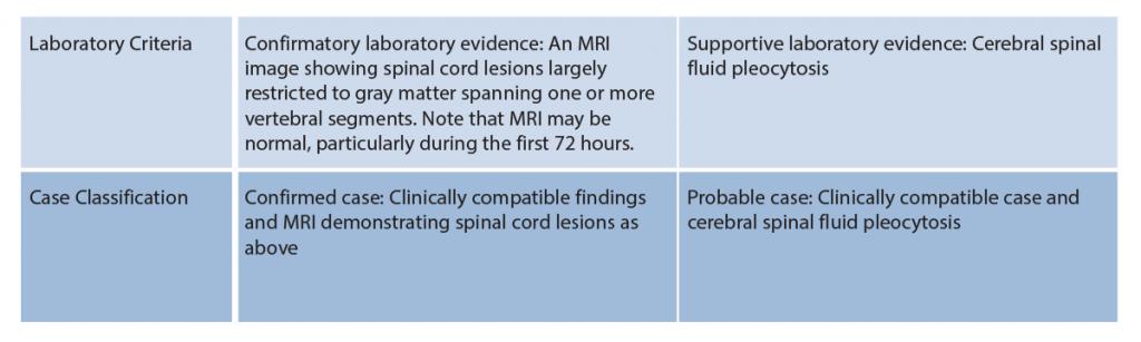 Table 1: Acute Flaccid Myelitis Case Definition
