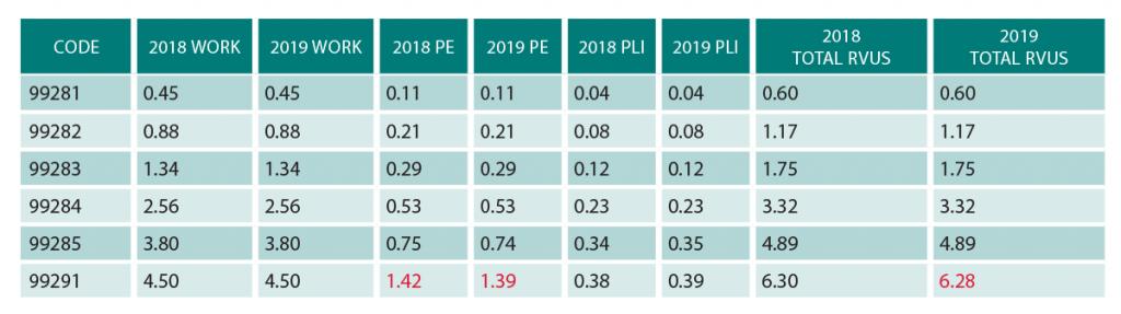 Table 1: 2018 and 2019 Emergency Medicine RVUs