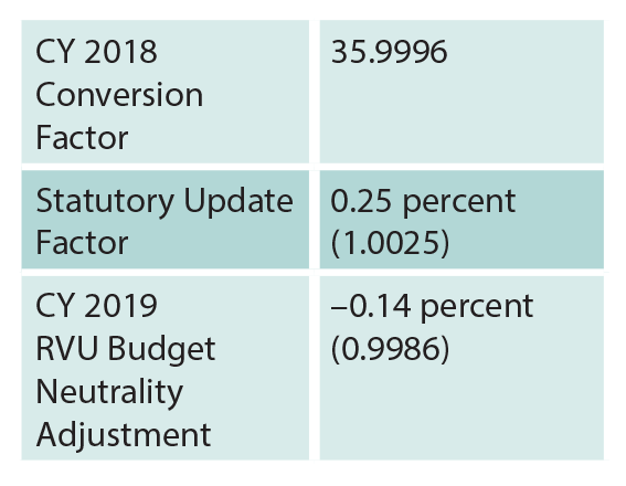 Table 2: Calculation of the Proposed CY 2019 Physician Fee Schedule Conversion Facto