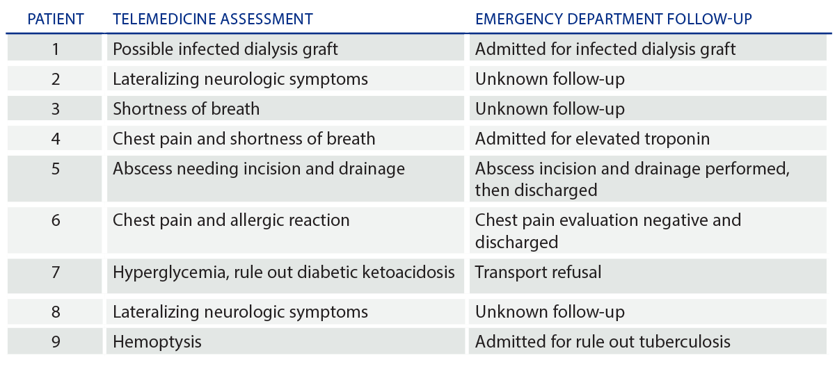 Table 1: Patients Evaluated by Telemedicine and Directed to Go to the Emergency Department