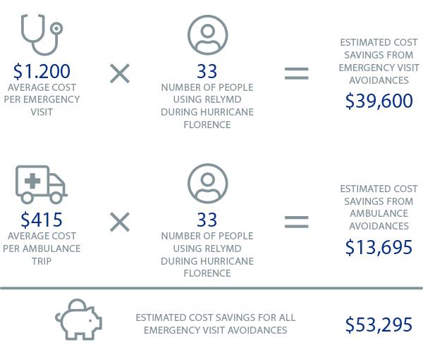 FIGURE 1 Cost Savings from Telemedicine Program