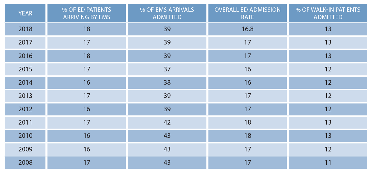 Table 1: EMS Arrival and Admission Trends