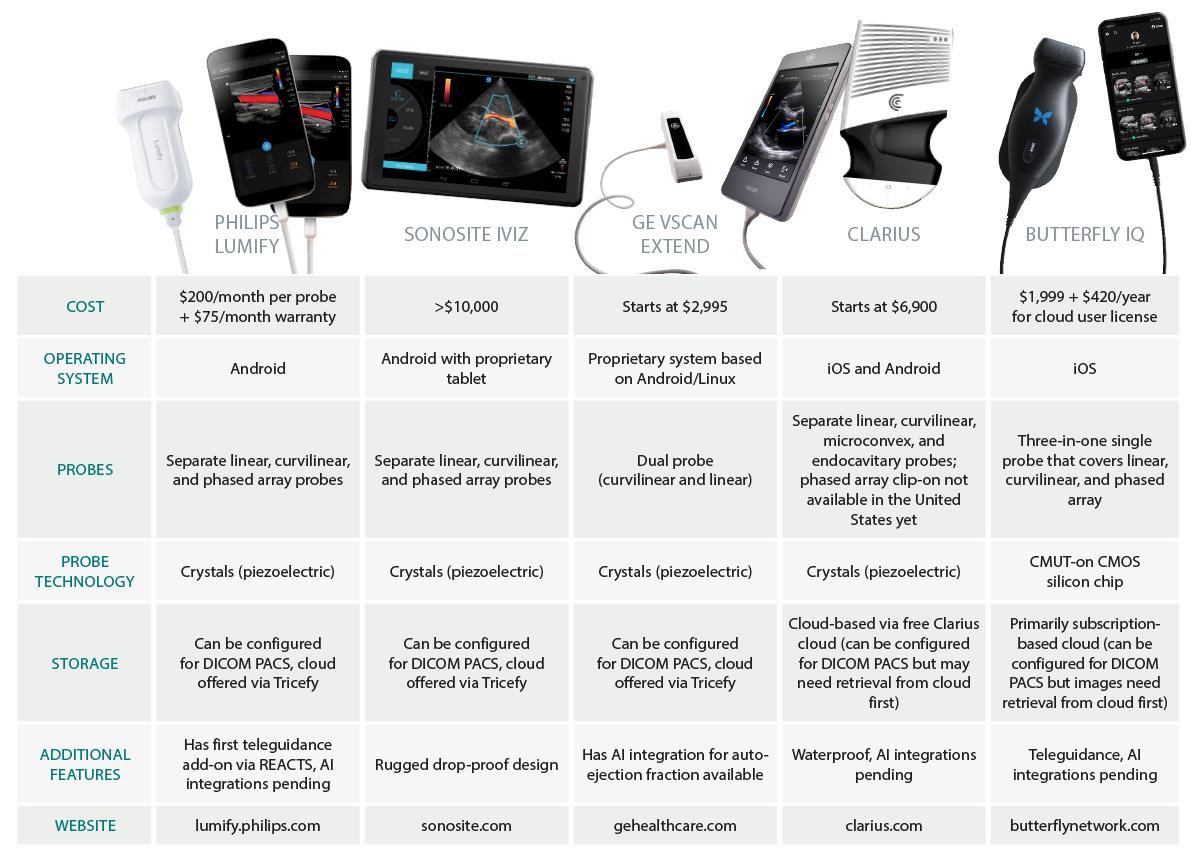 Comparison of Pocket Ultrasound Machines