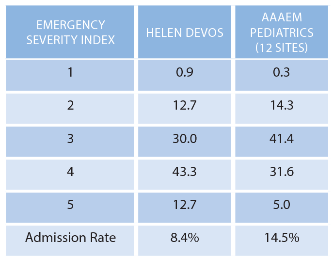 Table 2: Acuity Breakdown of Helen DeVos Versus Pediatric ED Averages