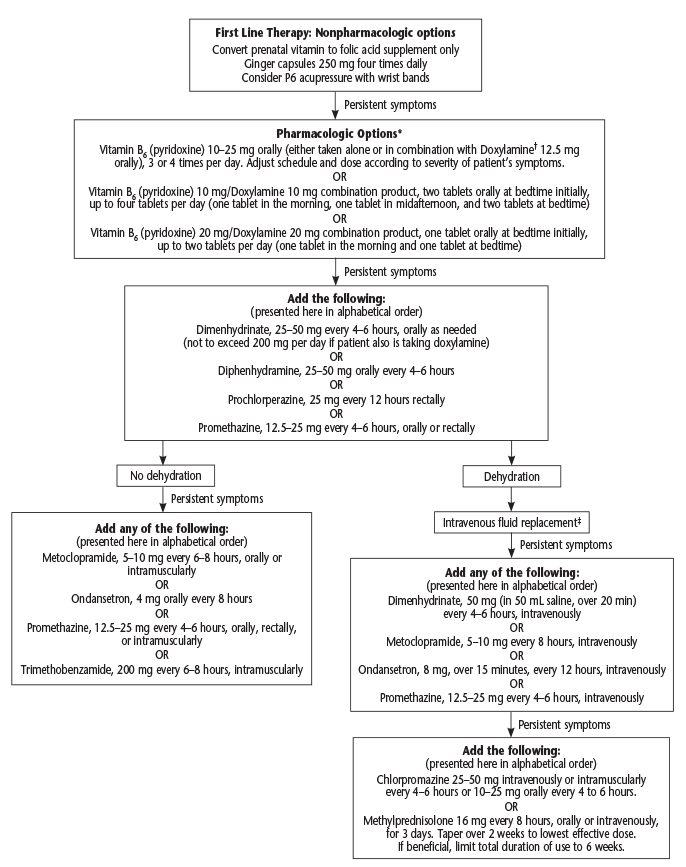 Figure 1: Algorithm for Nausea and Vomiting of Pregnancy