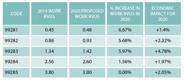 Table 1: 2020 Proposed Increases to ED Work RVUs