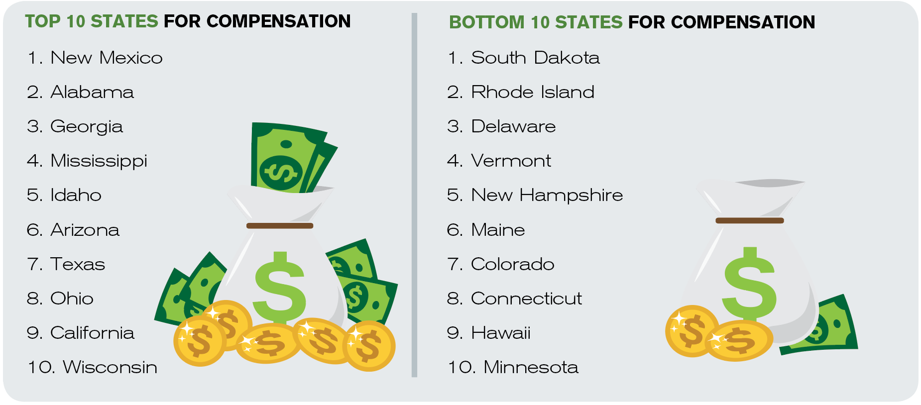 Figure 1. States Offering the Most and Least Compensation