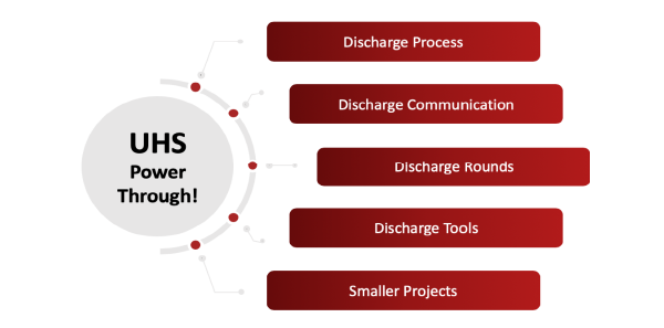 Figure 1: Key Elements of UHS's Power Through! Plan