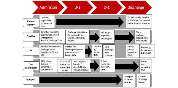 Figure 2: Sample Swim Lane Diagram of the Discharge Process