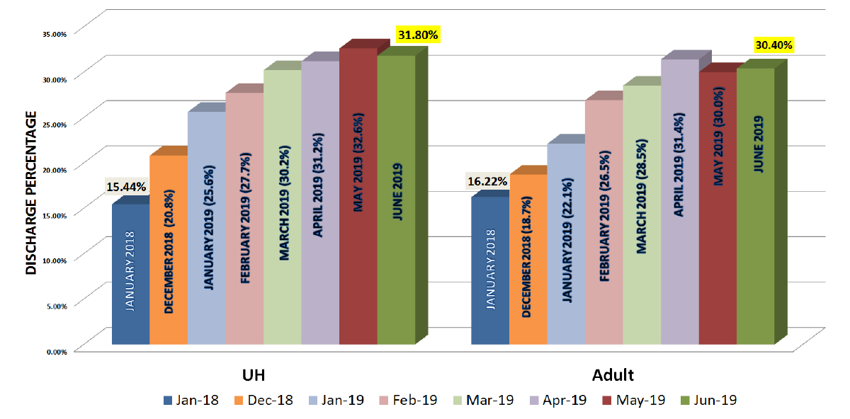 Figure 3: Discharge Before Noon Trends for University Hospital and Its Adult Services Unit