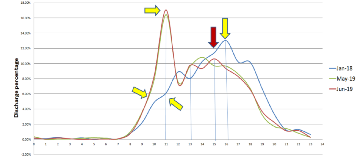 Figure 4: Trends in Discharge by Noon in the Adult Services Unit