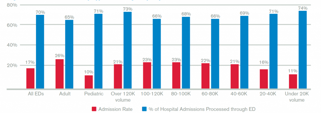 Figure 1: Admission Rate by Type of Emergency Department