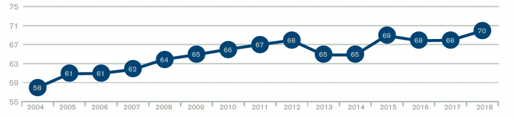 Figure 2: Percentage of Hospital Admissions Through the Emergency Department