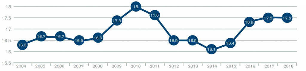 Figure 3: Admission Percentage Rates of Emergency Department Patients Over 14 Years