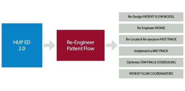 Figure 1: ED Improvement Change Package