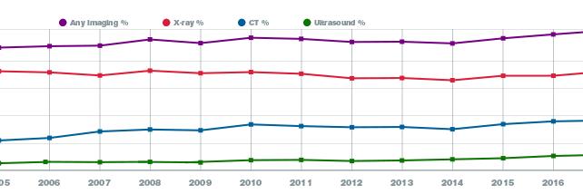 Data Snapshots: Trends in U.S. Emergency Department Imaging