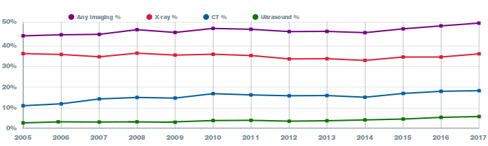 Data Snapshots: Trends in U.S. Emergency Department Imaging