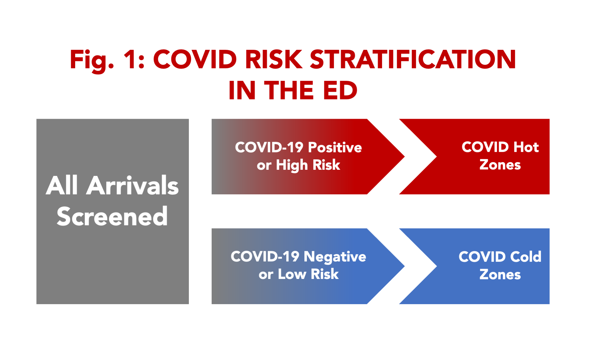 COVID RISK STRATIFICATION IN THE ED