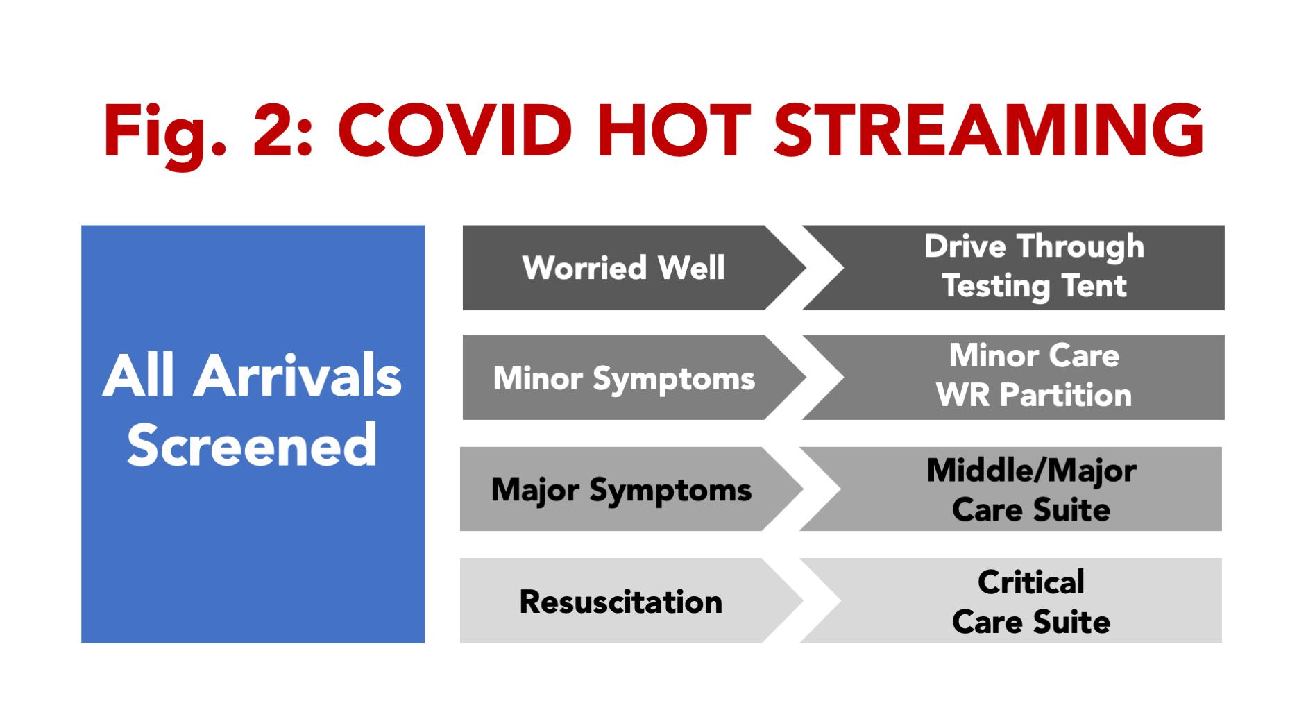 COVID HOT STREAMING