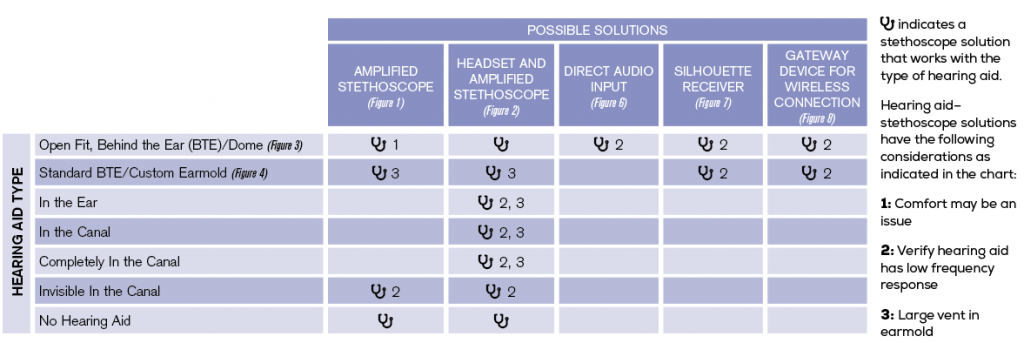 Table 1: Stethoscope Solutions for Various Hearing Aid Styles