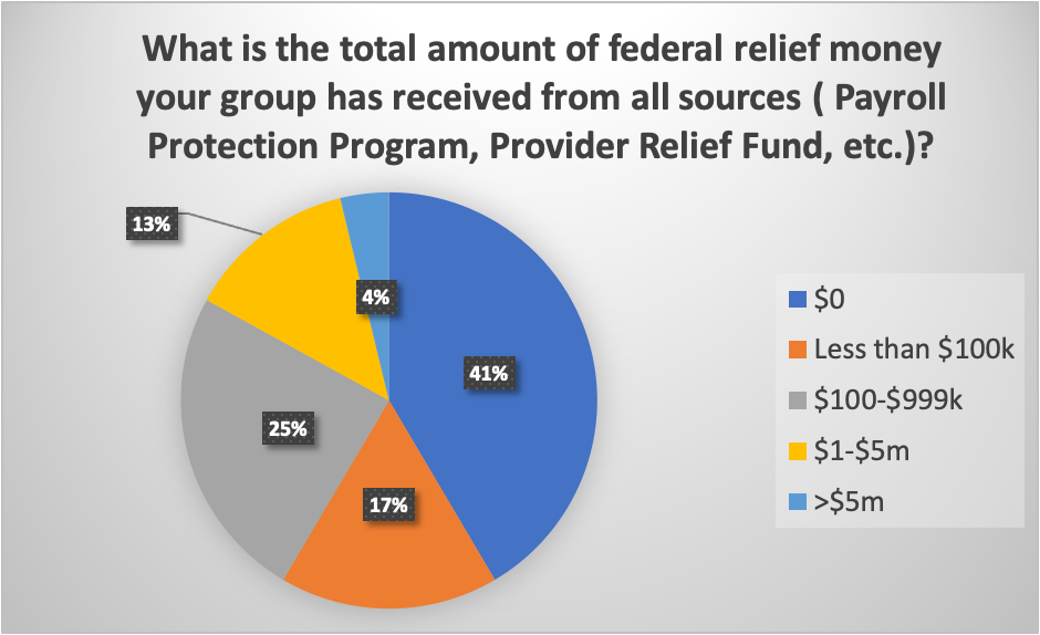 41% of groups report receiving zero federal relief dollars from all sources, 17% have received less than $100,000, with another 25% receiving between $100,000 and $999,999. 17% have received $1 million or more in federal relief funds.