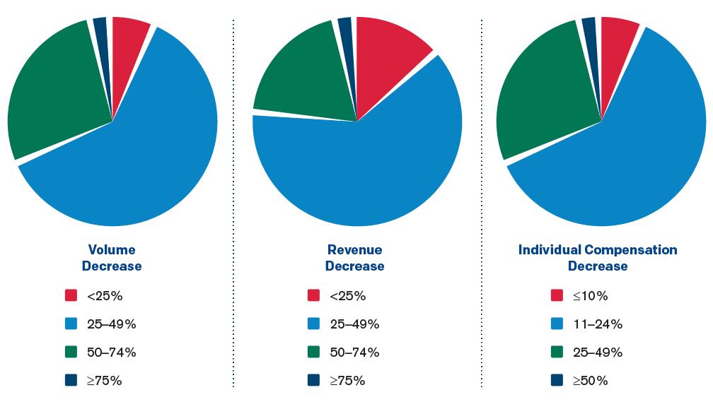 ED Volume and Revenue Decreases, March–June 2020 vs. March–June 2019