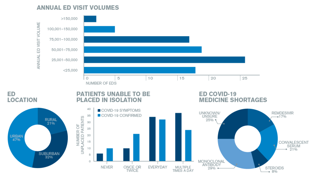 By the Numbers: ED Medical Directors on COVID-19
