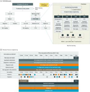 Overview of the Pulmonary Embolism (PE) Prediction Pipeline, Pulmonary Embolism Result Forecast Model (PERFORM) CC-BY License. © Banerjee I, et al. JAMA Netw Open. 2019;2(8):e1987198.