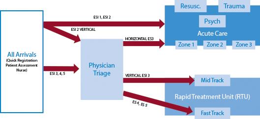Figure 1: Tennity ED Flow Model