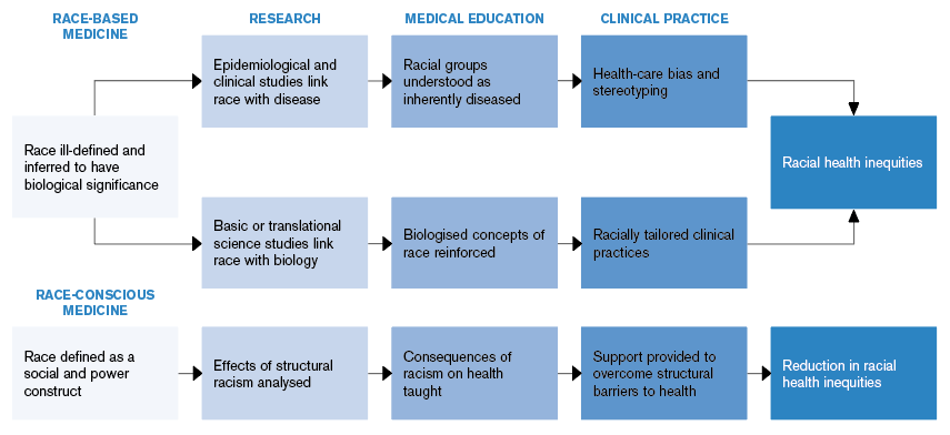 Figure 1: How Race-Based Medicine Leads to Racial Health Inequities