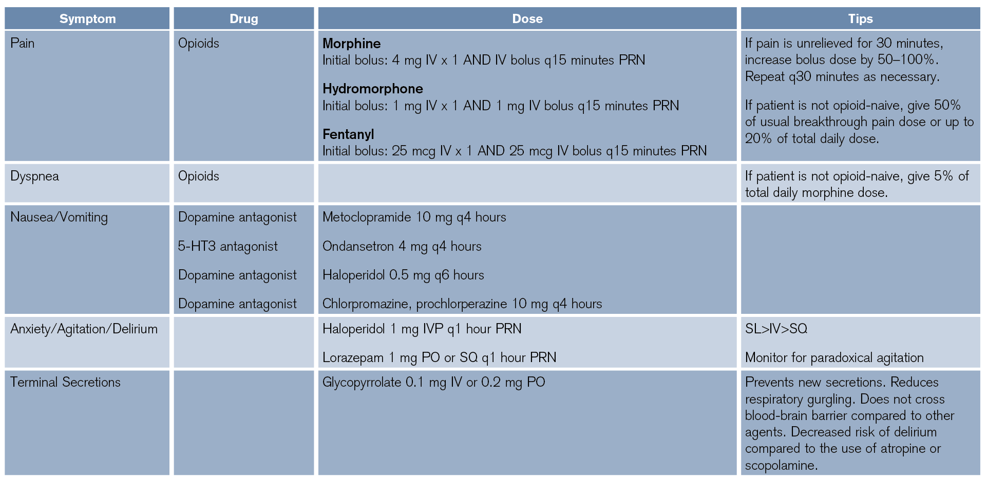 Table 1: Palliative Medical Management of Symptoms in the Acutely Dying Patient
