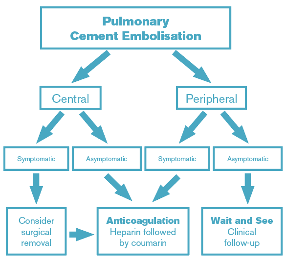 Figure 2: Decision tree for the management of pulmonary cement embolism.