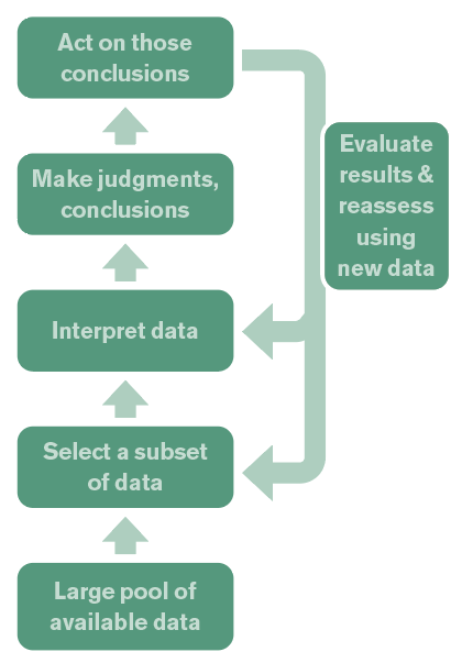 When using Argyris' Ladder of Inference, team members share the subset of data they used and how it was interpreted to make inferences, judgments, and conclusions. This focuses debate on data interpretation and the thought process that went into creating a recommendation. After taking action, new data inform future decisions.