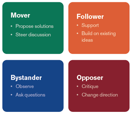 Kantor's four-player model proposes that a more productive discussion comes from healthy debate. A team leader can facilitate debate by assigning roles to approach a proposal from different viewpoints. This ensures the proposal is thoroughly evaluated before approval.